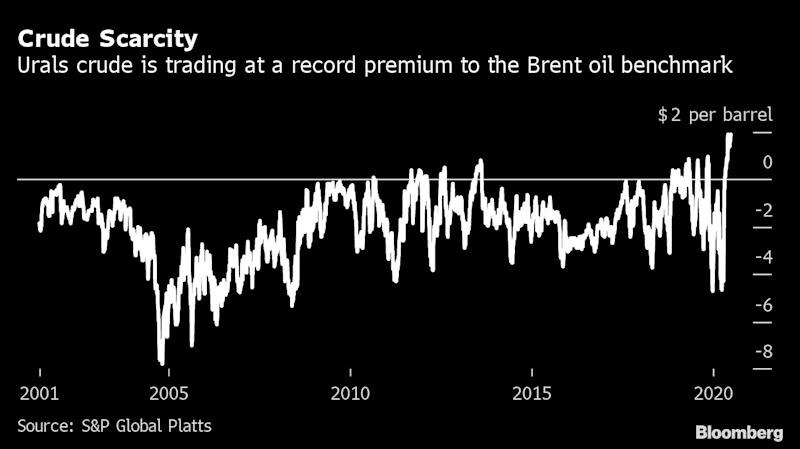 Oil Markets Starved of Essential Russian and Saudi Barrels