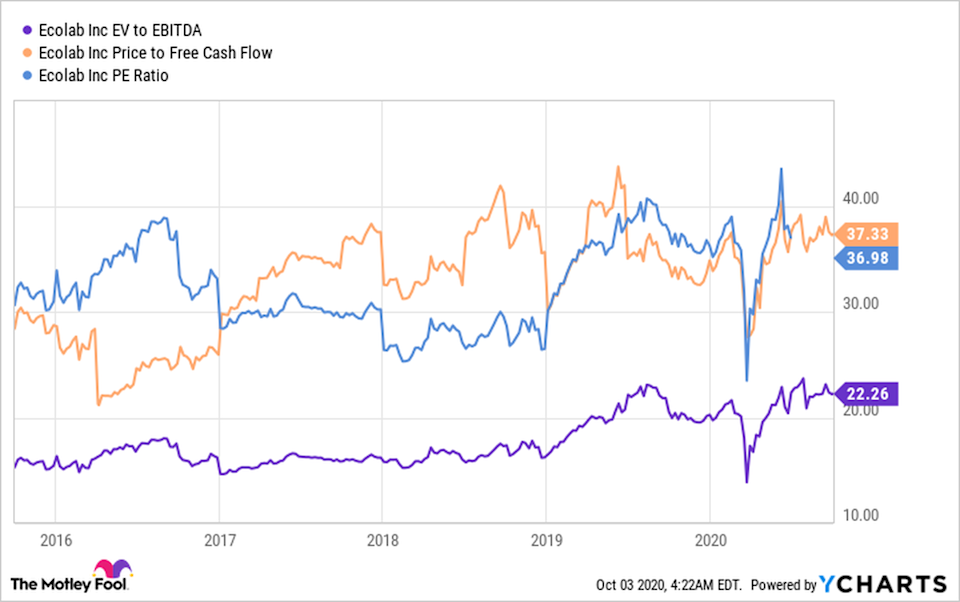 Is Ecolab Stock a Buy?
