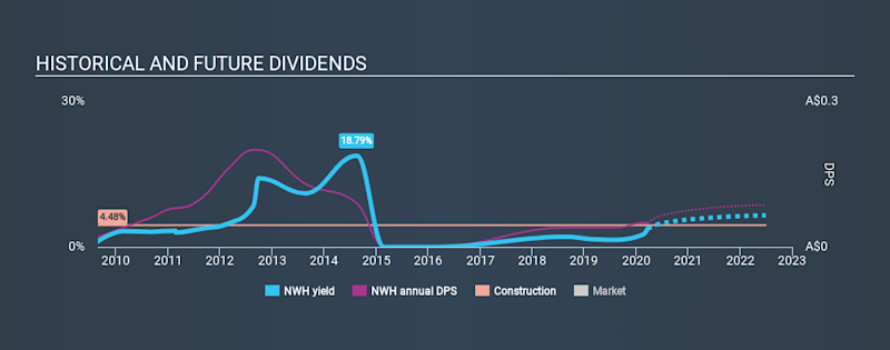 ASX:NWH Historical Dividend Yield, March 22nd 2020