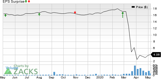 Redwood Trust Inc Price and EPS Surprise
