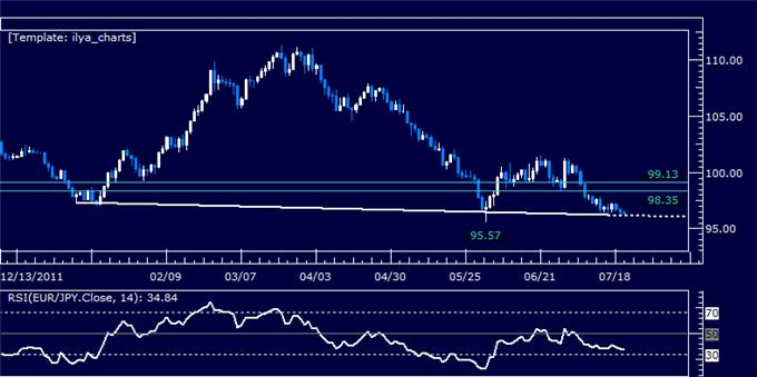 EURJPY_Classic_Technical_Report_07.20.2012_body_Picture_5.png, EURJPY Classic Technical Report 07.20.2012