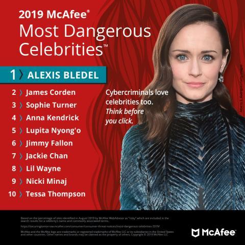 """Gilmore Girls"" Star Alexis Bledel Is the 2019 McAfee Most Dangerous Celebrity™"