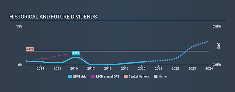SWX:LEON Historical Dividend Yield March 28th 2020
