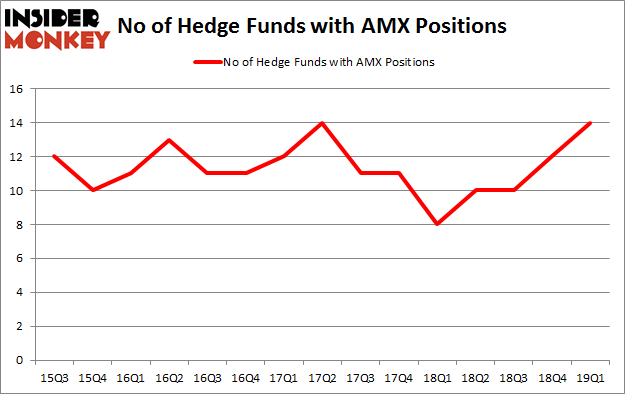 No of Hedge Funds with AMX Positions