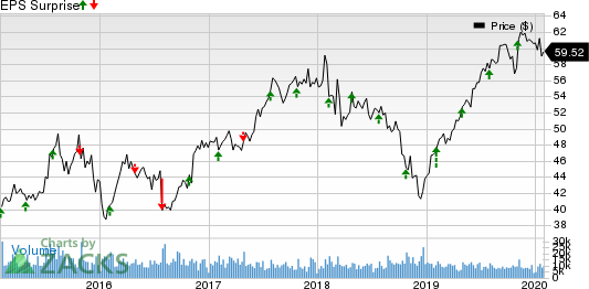The Hartford Financial Services Group, Inc. Price and EPS Surprise
