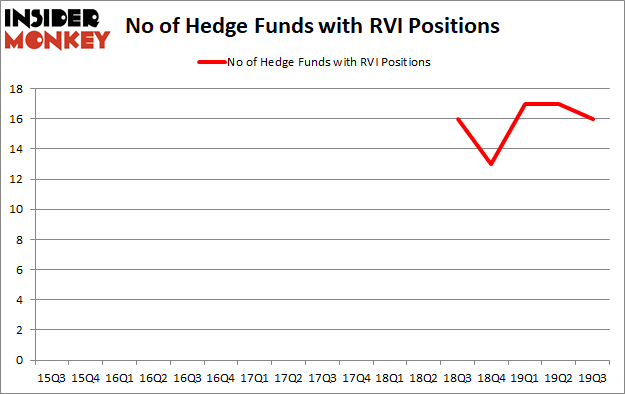 Is RVI A Good Stock To Buy?