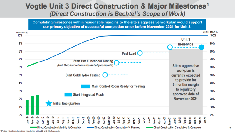 A chart showing the Vogtle construction milestones through the projects end in November 2021