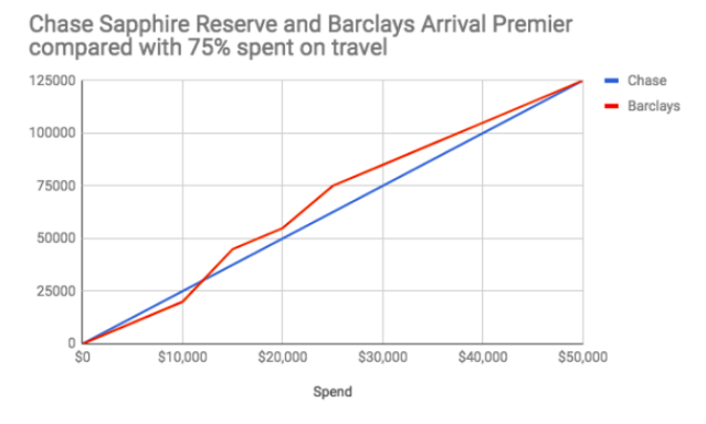 Barclays' Arrival Premier card rivals Chase's Sapphire Reserve. The cards are about equal when 75% is spent on travel. With less, Barclays may pull ahead.