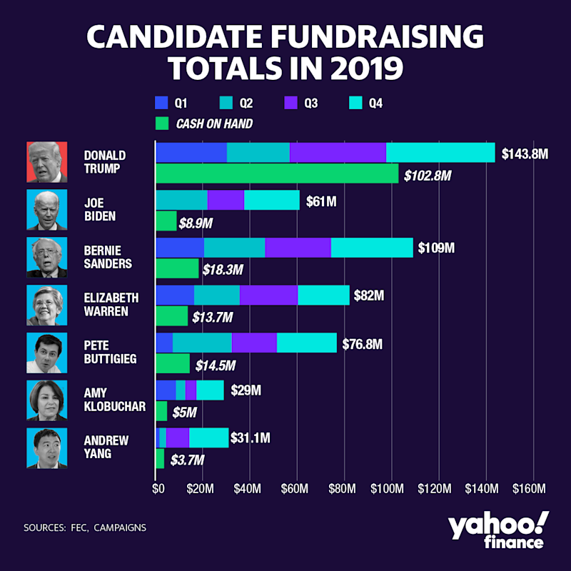 How the top campaigns did in 2019, according to the FEC.
