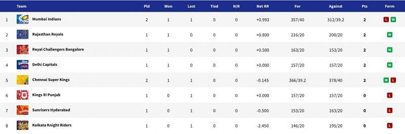 The updated points table after Match 5 of the thirteenth edition of the Indian Premier League.