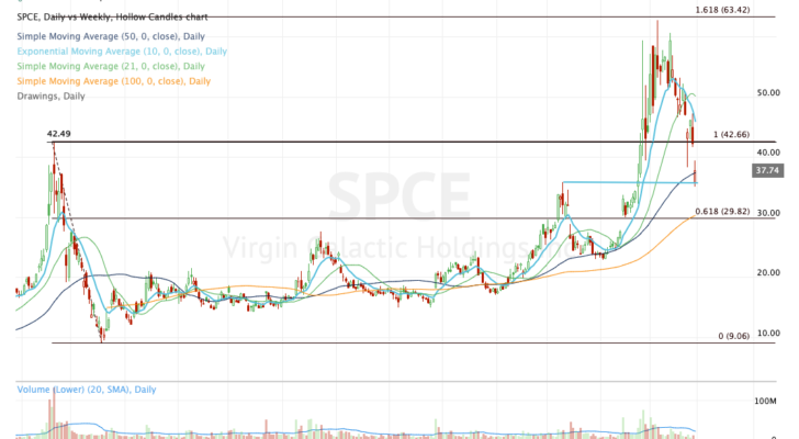 Top stock trades for SPCE