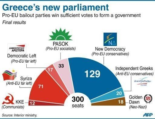 Pie-chart showing the make-up of the new Greek parliament. Conservative leader Antonis Samaras was sworn in Wednesday as the prime minister of new Greek coalition, as he took up the challenge of trying to revise the terms an unpopular EU-IMF bailout deal