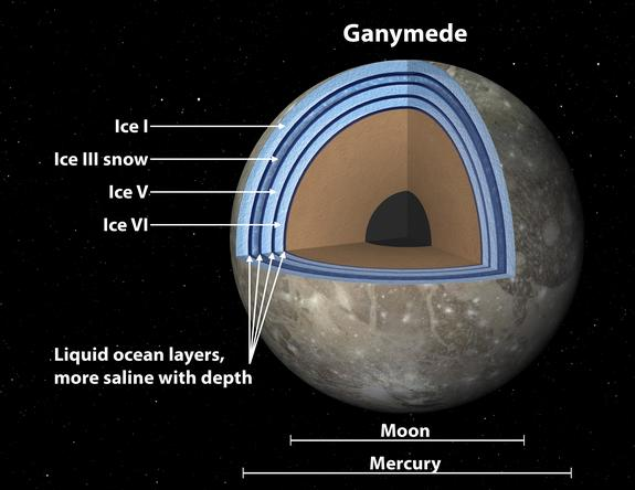 """Labeled version of an artist's concept of Jupiter's moon Ganymede, the largest satellite in the solar system, illustrating the """"club sandwich"""" model of its interior oceans."""