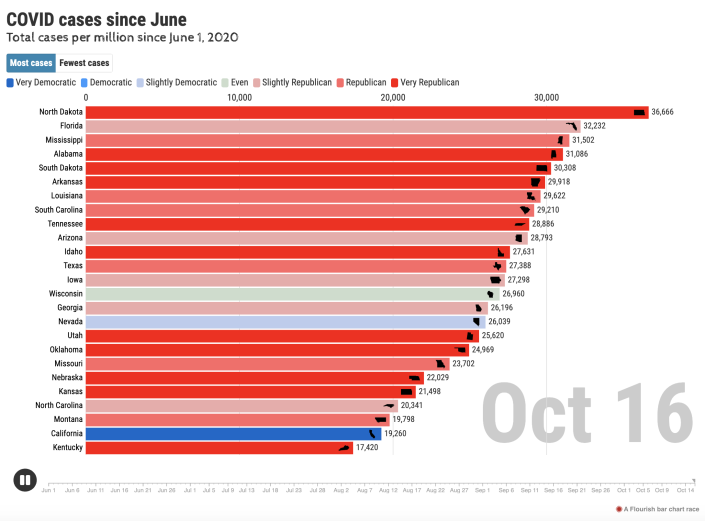 Coronavirus cases in the U.S. since June. (Dan Goodspeed/New York Times data)