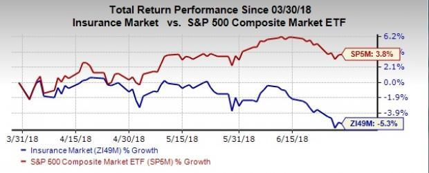 We zero in on seven insurance stocks, poised to exceed expectations in Q2 on the back of multiple tailwinds favoring the operating environment.