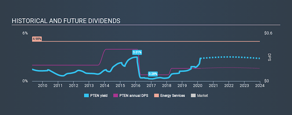 NasdaqGS:PTEN Historical Dividend Yield, February 28th 2020