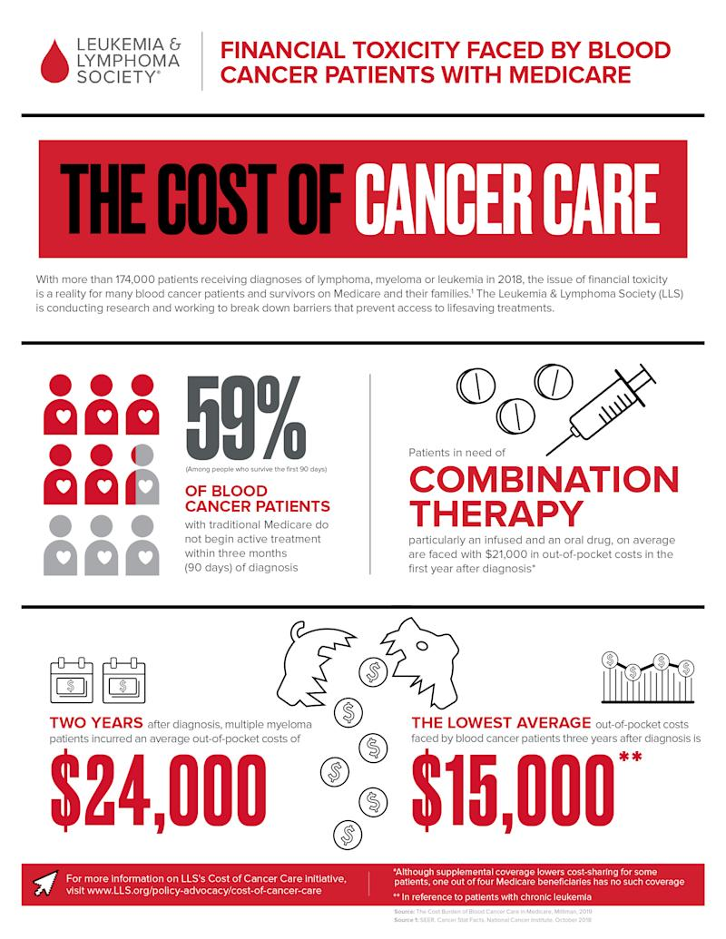 Financial Toxicity Faced By Blood Cancer Patients with Medicare