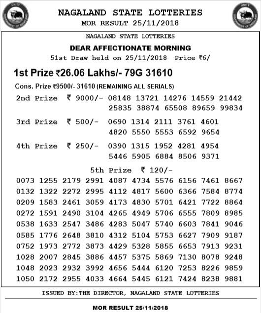 Madison : Nagaland state lottery today result 11 55am view