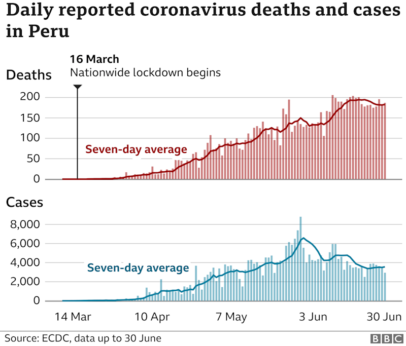 Coronavirus daily deaths and cases in Peru