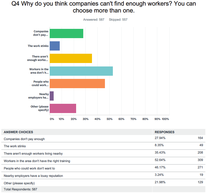 This is how business owners and managers responded to the question. Source: Yahoo Finance survey conducted online via SurveyMonkey, Jan. 29-30
