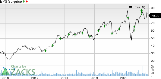 Envestnet, Inc Price and EPS Surprise