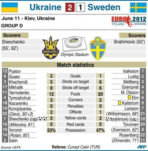 Statistics from the Euro 2012 Group D match between Ukraine and Sweden