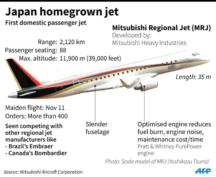 The MRJ marks a new chapter for Japan's aviation sector, which last built a commercial airliner in 1962
