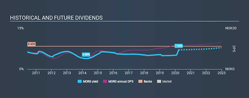 OB:MORG Historical Dividend Yield, March 21st 2020