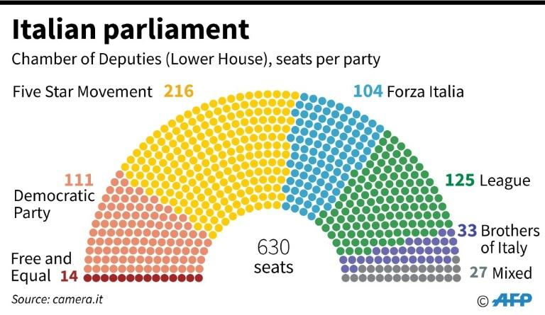 The composition of Italy's parliament, as Five Star and the Democratic Party try to seal a coalition
