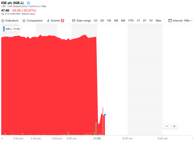 IQE's stock price collapsed on Friday. Photo: Yahoo Finance UK