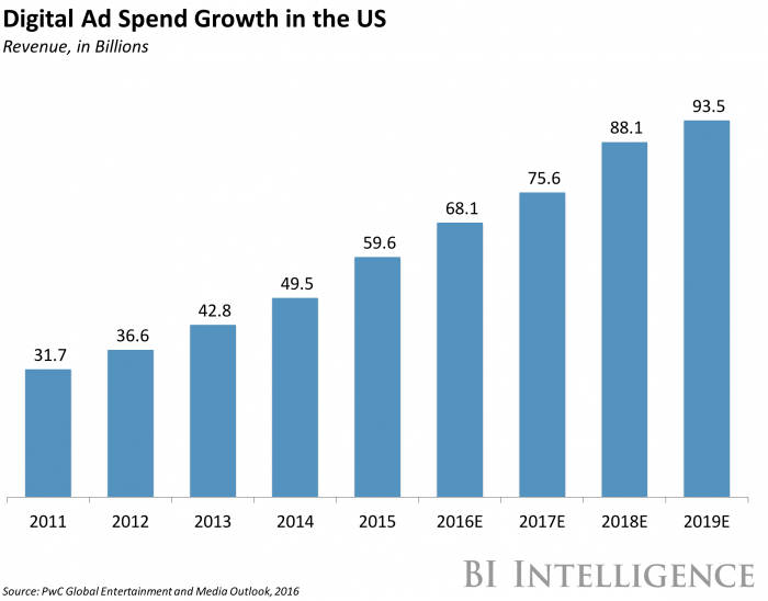 Digital Ad Spend
