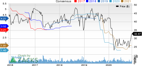 Top Ranked Growth Stocks to Buy for December 8th
