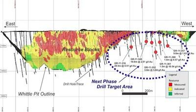 Longitudinal Section of the Pit-Constrained Resource Blocks, Looking South, showing location of the Drill Target Area and selective results of past drill hole intersections (CNW Group/Granada Gold Mine Inc.)