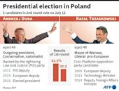 The two candidates in the second round of Polish presidential elections which will be held on Sunday, July 12