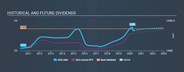 SEHK:3323 Historical Dividend Yield May 21st 2020