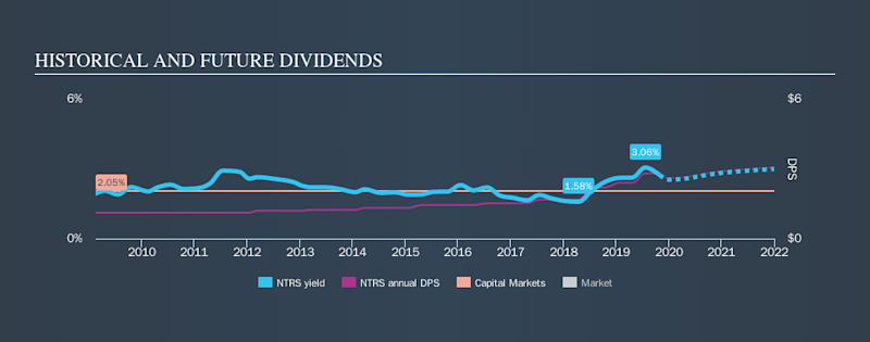 NasdaqGS:NTRS Historical Dividend Yield, October 30th 2019