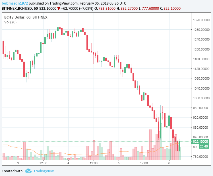 BCH/USD 06/02/2018 Hourly Chart