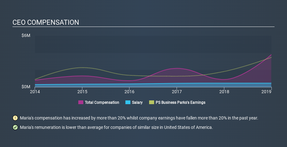 NYSE:PSB CEO Compensation, January 9th 2020