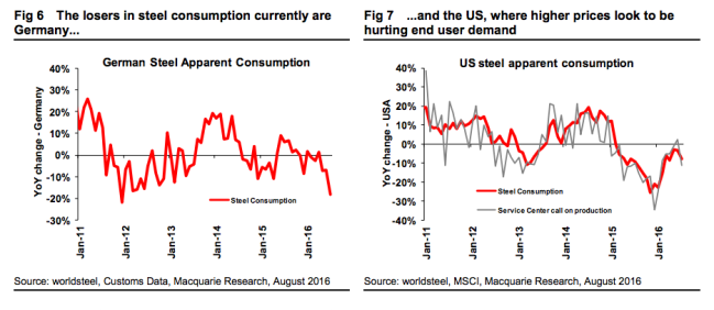 US steel demand