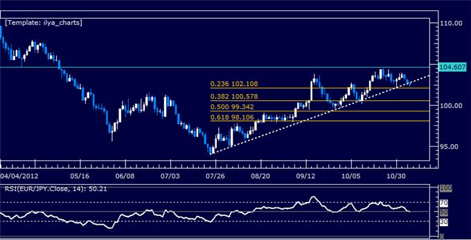 Forex_Analysis_EURJPY_Classic_Technical_Report_11.06.2012_body_Picture_5.png, Forex Analysis: EURJPY Classic Technical Report 11.06.2012