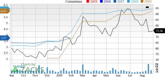 Is Dillard's, Inc. (DDS) a great pick from the value investor's perspective right now? Read on to know more.