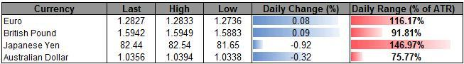 Forex_USD_Strength_To_Persist-_AUD_Eyes_1.02_On_RBA_Rate_Cut_Bets_body_ScreenShot068.png, Forex: USD Strength To Persist- AUD Eyes 1.02 On RBA Rate Cut Bets