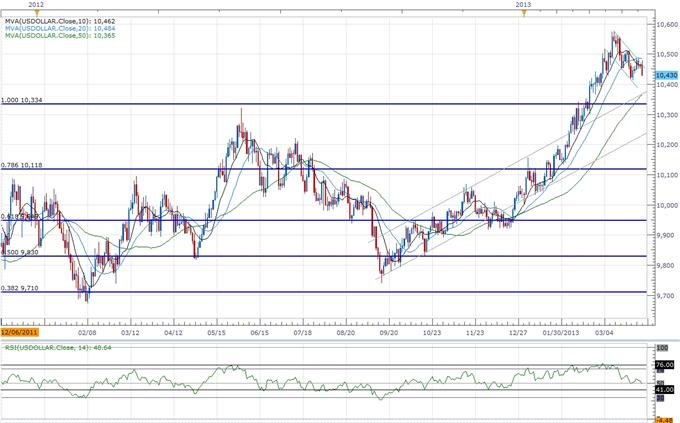 Forex_USD_to_Consolidate_Further_Ahead_of_NFPs-_AUD_to_Face_RBA_body_ScreenShot113.png, USD to Consolidate Further Ahead of NFPs- AUD to Face RBA