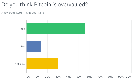 More than half of the respondents to our survey think bitcoin is currently overvalued. Source: Yahoo Finance survey conducted via SurveyMonkey