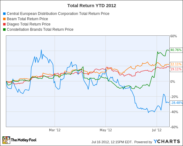 CEDC Total Return Price Chart