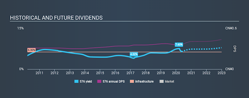 SEHK:576 Historical Dividend Yield May 14th 2020