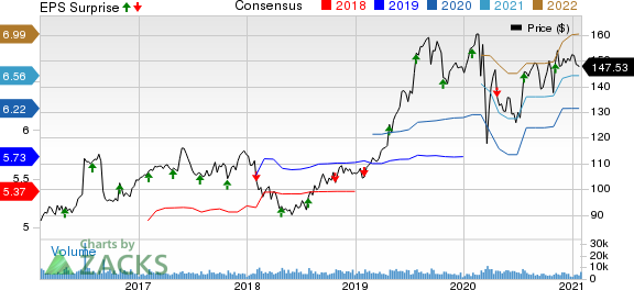 Hershey Company The Price, Consensus and EPS Surprise
