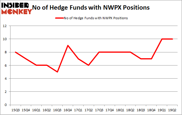 No of Hedge Funds with NWPX Positions