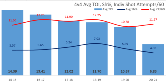 4v4 TOI, Shooting Percentage and Shot Attempts per 60
