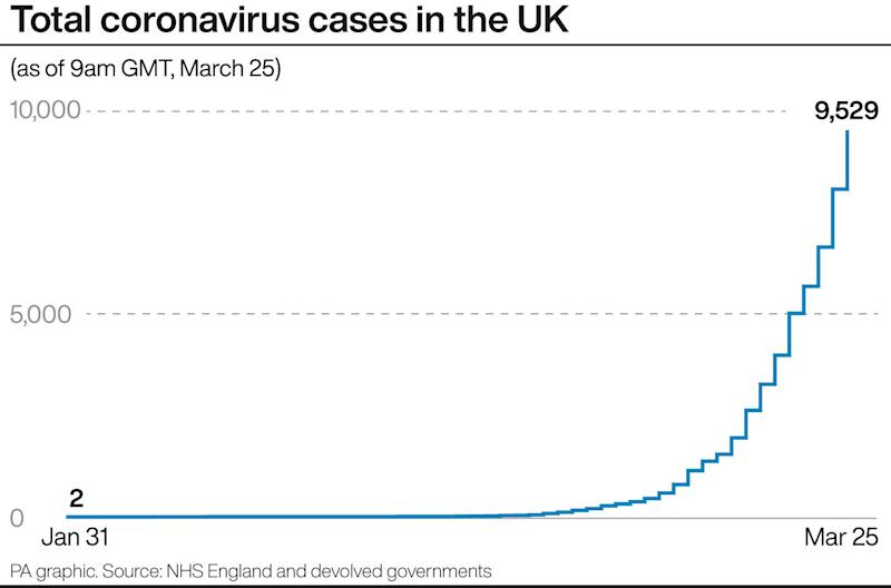 Total coronavirus cases in the UK. See story HEALTH Coronavirus. Infographic PA Graphics